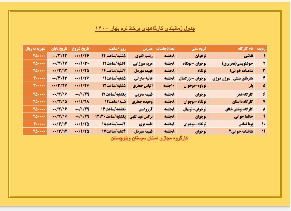 آغاز فعالیت کارگاههای برخط فصل بهار کانون پرورش فکری سیستان و بلوچستان